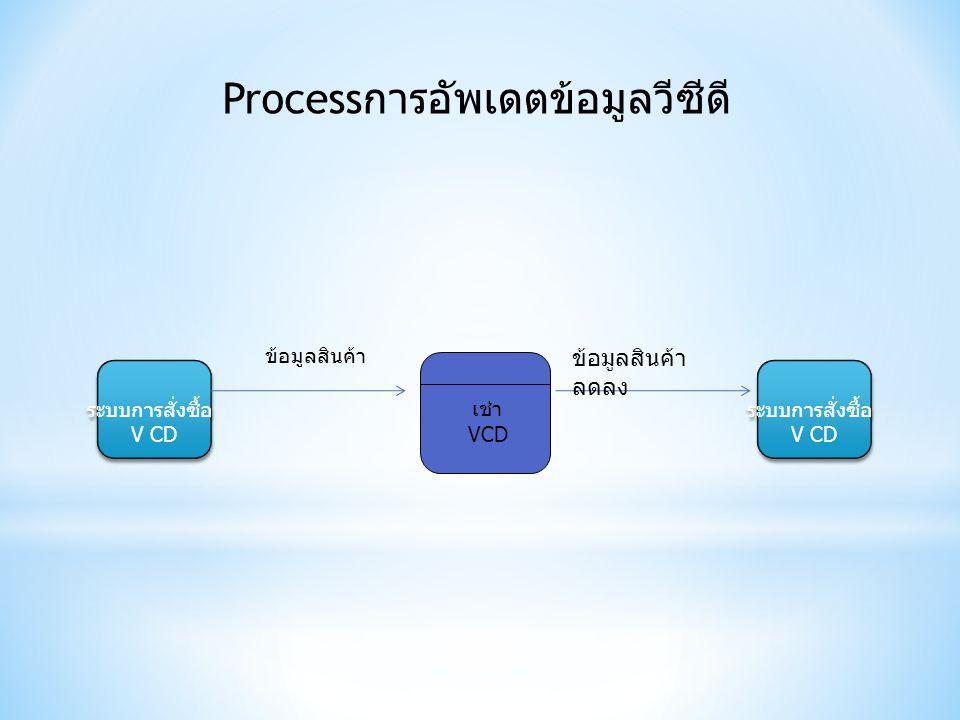 เช่า VCD ระบบการสั่งซื้อ V CD ระบบการสั่งซื้อ V CD ระบบการสั่งซื้อ V CD ระบบการสั่งซื้อ V CD ข้อมูลสินค้า ลดลง ข้อมูลสินค้า Process การอัพเดตข้อมูลวีซ