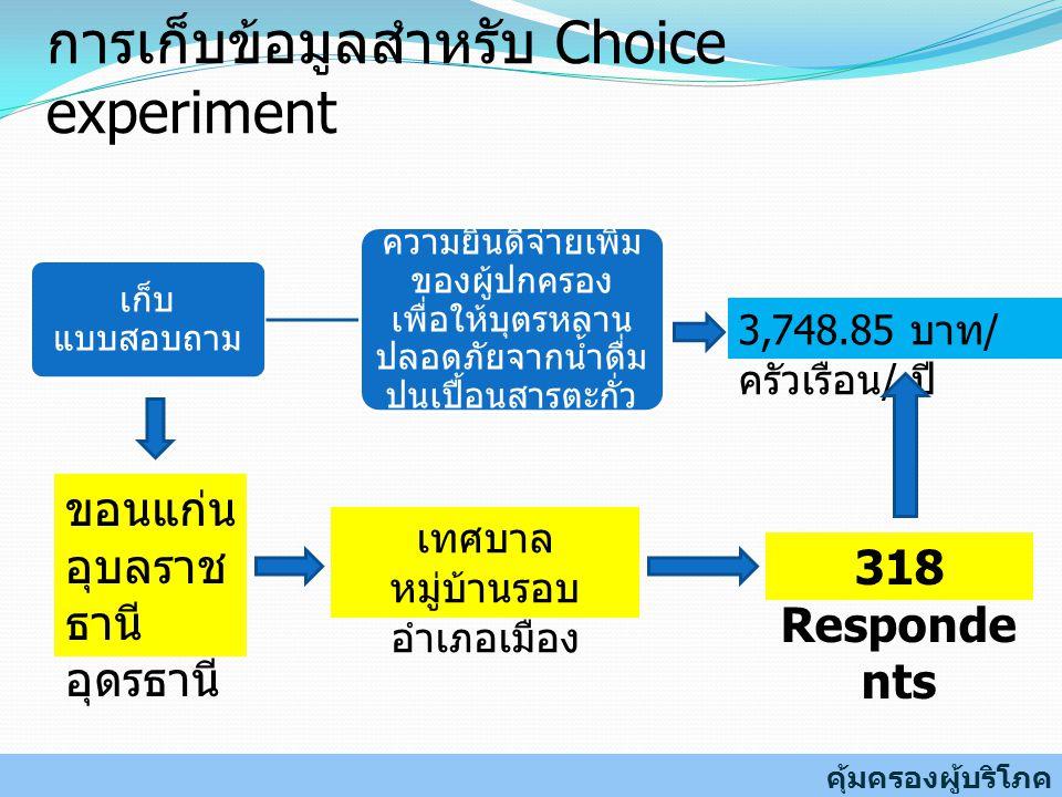 เก็บ แบบสอบถาม ความยินดีจ่ายเพิ่ม ของผู้ปกครอง เพื่อให้บุตรหลาน ปลอดภัยจากน้ำดื่ม ปนเปื้อนสารตะกั่ว การเก็บข้อมูลสำหรับ Choice experiment 318 Responde nts ขอนแก่น อุบลราช ธานี อุดรธานี 3,748.85 บาท / ครัวเรือน / ปี เทศบาล หมู่บ้านรอบ อำเภอเมือง คุ้มครองผู้บริโภค