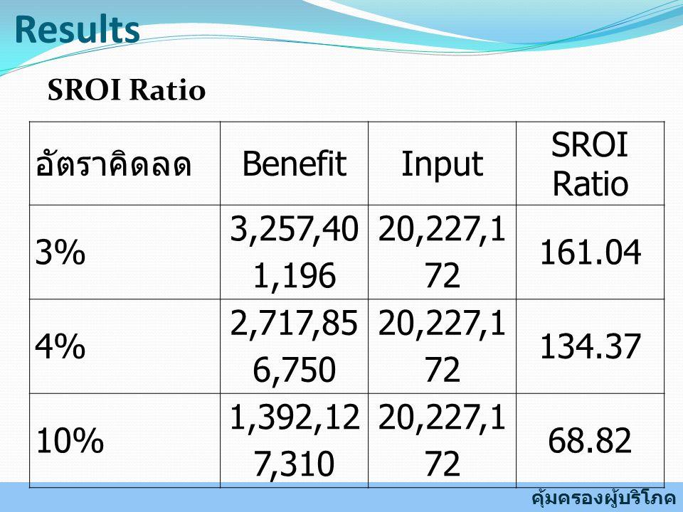Results SROI Ratio อัตราคิดลด BenefitInput SROI Ratio 3% 3,257,40 1,196 20,227,1 72 161.04 4% 2,717,85 6,750 20,227,1 72 134.37 10% 1,392,12 7,310 20,