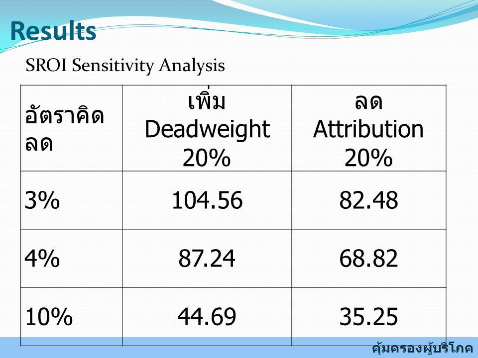 Results คุ้มครองผู้บริโภค อัตราคิด ลด เพิ่ม Deadweight 20% ลด Attribution 20% 3% 104.5682.48 4% 87.2468.82 10%44.6935.25 SROI Sensitivity Analysis