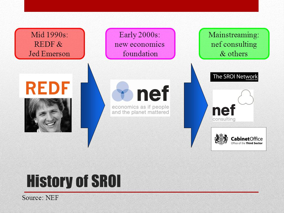 History of SROI Mid 1990s: REDF & Jed Emerson Early 2000s: new economics foundation Mainstreaming: nef consulting & others Source: NEF