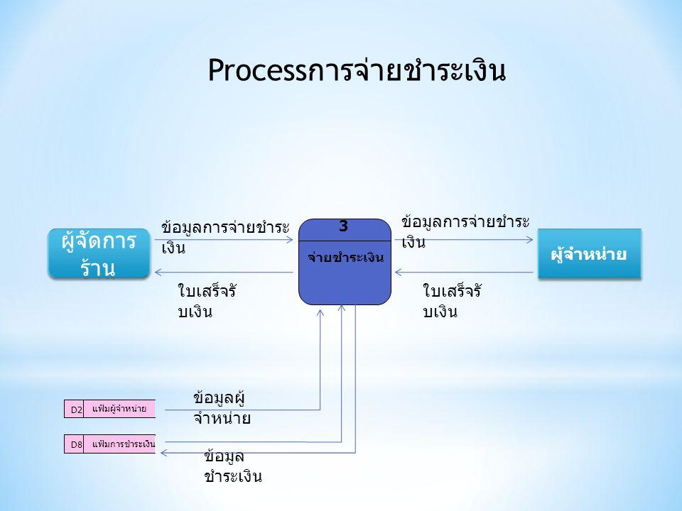 Process การจ่ายชำระเงิน จ่ายชำระเงิน 3 ผู้จำหน่าย D2 แฟ้มผู้จำหน่าย D8 แฟ้มการชำระเงิน ข้อมูลการจ่ายชำระ เงิน ใบเสร็จรั บเงิน ข้อมูลผู้ จำหน่าย ข้อมูล