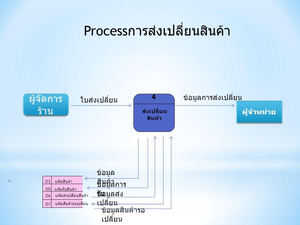 Process การส่งเปลี่ยนสินค้า ส่งเปลี่ยน สินค้า 4 ผู้จำหน่าย D7 แฟ้มสินค้ารอเปลี่ยน D3แฟ้มสินค้า D6 แฟ้มส่งเปลี่ยนสินค้า แฟ้มรับสินค้า D5 ใบส่งเปลี่ยน ข