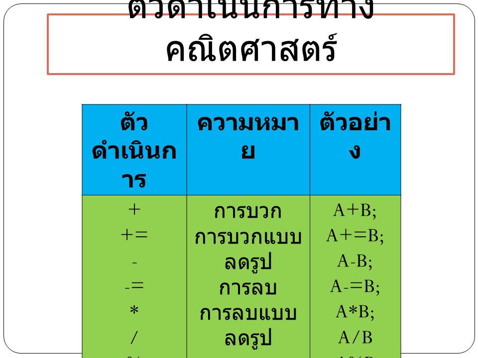 ตัวดำเนินการทาง คณิตศาสตร์ ตัว ดำเนินก าร ความหมา ย ตัวอย่า ง + += - -= * / % การบวก การบวกแบบ ลดรูป การลบ การลบแบบ ลดรูป การคูณ การหารเอา ผล การหารเอ