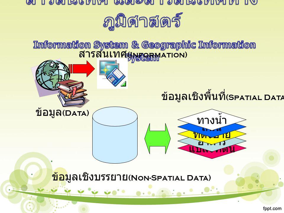 สารสนเทศ (Information) ข้อมูล (Data) ข้อมูลเชิงบรรยาย (Non-Spatial Data) แปลงที่ดิน อาคาร ที่ตั้งป้าย ถนน ทางน้ำ ข้อมูลเชิงพื้นที่ (Spatial Data)