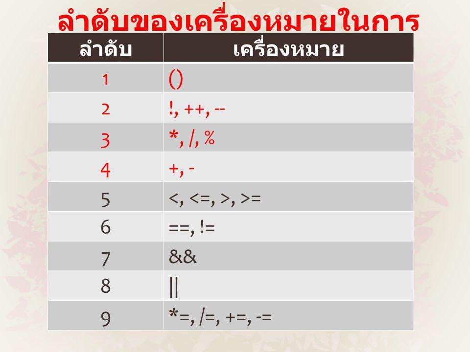 ลำดับของเครื่องหมายในการ คำนวณ ลำดับเครื่องหมาย 1() 2!, ++, -- 3*, /, % 4+, - 5, >= 6==, != 7&& 8|| 9*=, /=, +=, -=