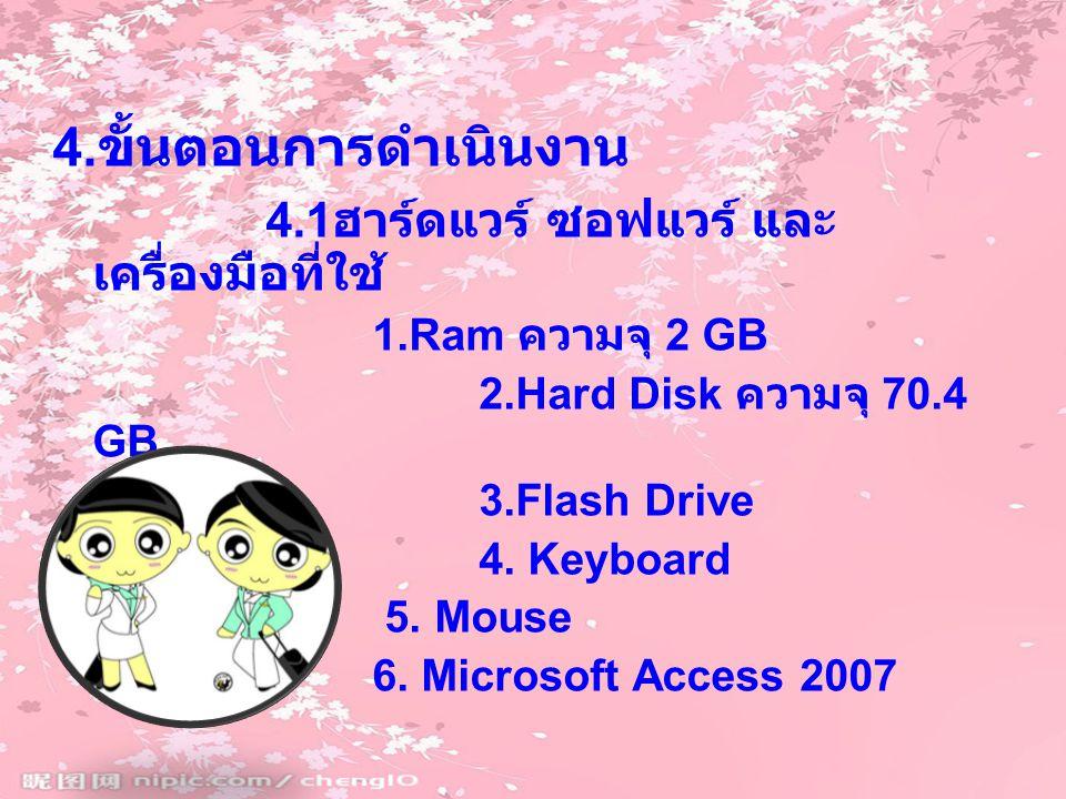 4. ขั้นตอนการดำเนินงาน 4.1 ฮาร์ดแวร์ ซอฟแวร์ และ เครื่องมือที่ใช้ 1.Ram ความจุ 2 GB 2.Hard Disk ความจุ 70.4 GB 3.Flash Drive 4. Keyboard 5. Mouse 6. M