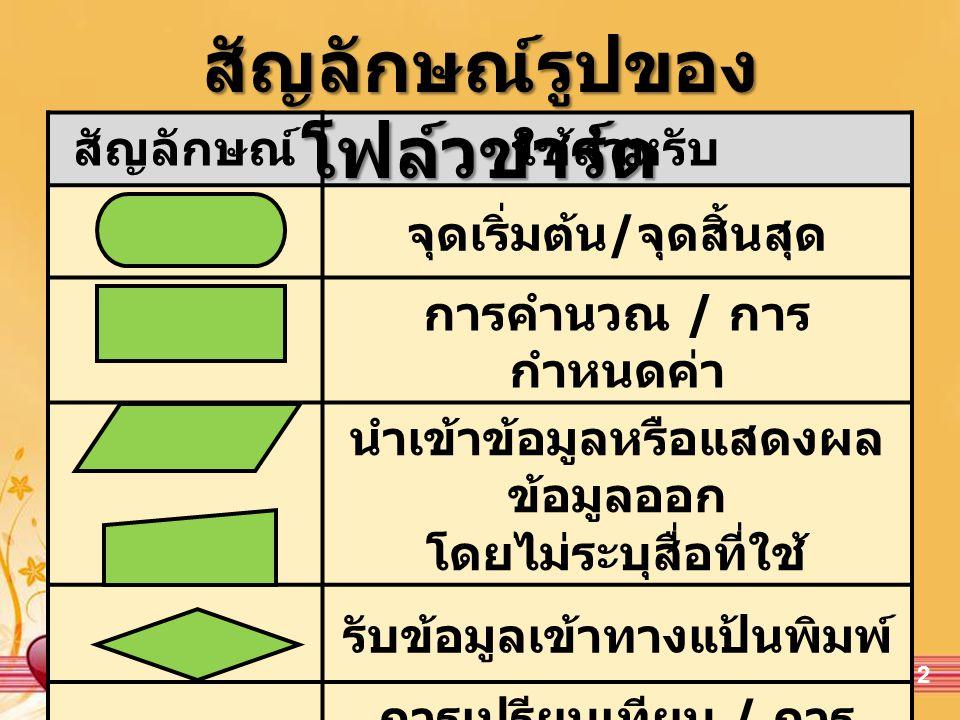 Free Powerpoint TemplatesPage 3 สัญลักษณ์ใช้สำหรับ แสดงผลข้อมูลทางจอภาพ แสดงผลข้อมูลออกทาง เอกสาร ตัวเชื่อมต่อภายในหน้า เดียวกัน ทิศทางการดำเนินงาน เรียกโปรแกรมย่อย สัญลักษณ์รูปของ โฟล์วชาร์ต