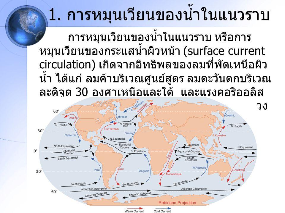 1. การหมุนเวียนของน้ำในแนวราบ การหมุนเวียนของน้ำในแนวราบ หรือการ หมุนเวียนของกระแสน้ำผิวหน้า (surface current circulation) เกิดจากอิทธิพลของลมที่พัดเห