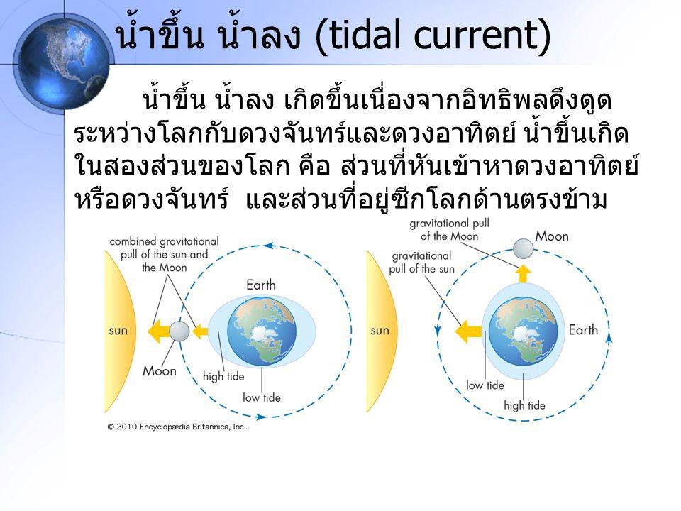 น้ำขึ้น น้ำลง (tidal current) น้ำขึ้น น้ำลง เกิดขึ้นเนื่องจากอิทธิพลดึงดูด ระหว่างโลกกับดวงจันทร์และดวงอาทิตย์ น้ำขึ้นเกิด ในสองส่วนของโลก คือ ส่วนที่