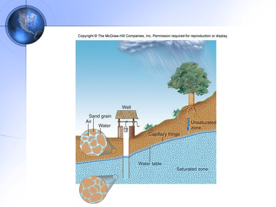 บริเวณหรือโซนที่ช่องว่างในดินหรือในหินถูก บรรจุด้วยทั้งน้ำและอากาศ เรียกบริเวณนี้ว่า บริเวณไม่อิ่มตัว (unsaturated zone) หรือ บริเวณสัมผัสอากาศ (zone of aeration) บริเวณที่ช่องว่างในดินหรือหินถูกบรรจุด้วยน้ำ ทั้งหมด เรียกว่า บริเวณอิ่มตัว (saturated zone) ระดับที่สูงที่สุดที่น้ำบรรจุอยู่ในช่องว่างระหว่าง เม็ดดิน เรียกว่า ระดับน้ำใต้ดิน (water table) บริเวณที่สูงหรือลาดชันมาก การไหลของน้ำใต้ดิน จะเร็วกว่าในที่ราบหรือลาดชันน้อย และถ้าหาก ระดับน้ำใต้ดินตัดกับสภาพภูมิประเทศที่มีความ ลาดชัน เช่น บริเวณไหล่เขา จะเกิดน้ำซับ (spring)
