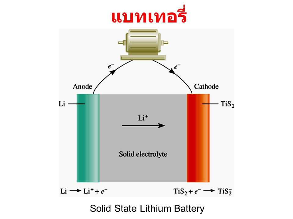 Solid State Lithium Battery แบทเทอรี่