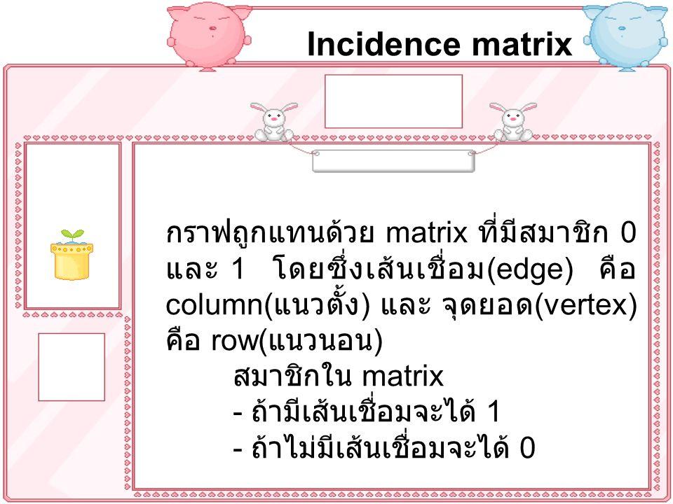 กราฟถูกแทนด้วย matrix ที่มีสมาชิก 0 และ 1 โดยซึ่งเส้นเชื่อม (edge) คือ column( แนวตั้ง ) และ จุดยอด (vertex) คือ row( แนวนอน ) สมาชิกใน matrix - ถ้ามีเส้นเชื่อมจะได้ 1 - ถ้าไม่มีเส้นเชื่อมจะได้ 0 Incidence matrix