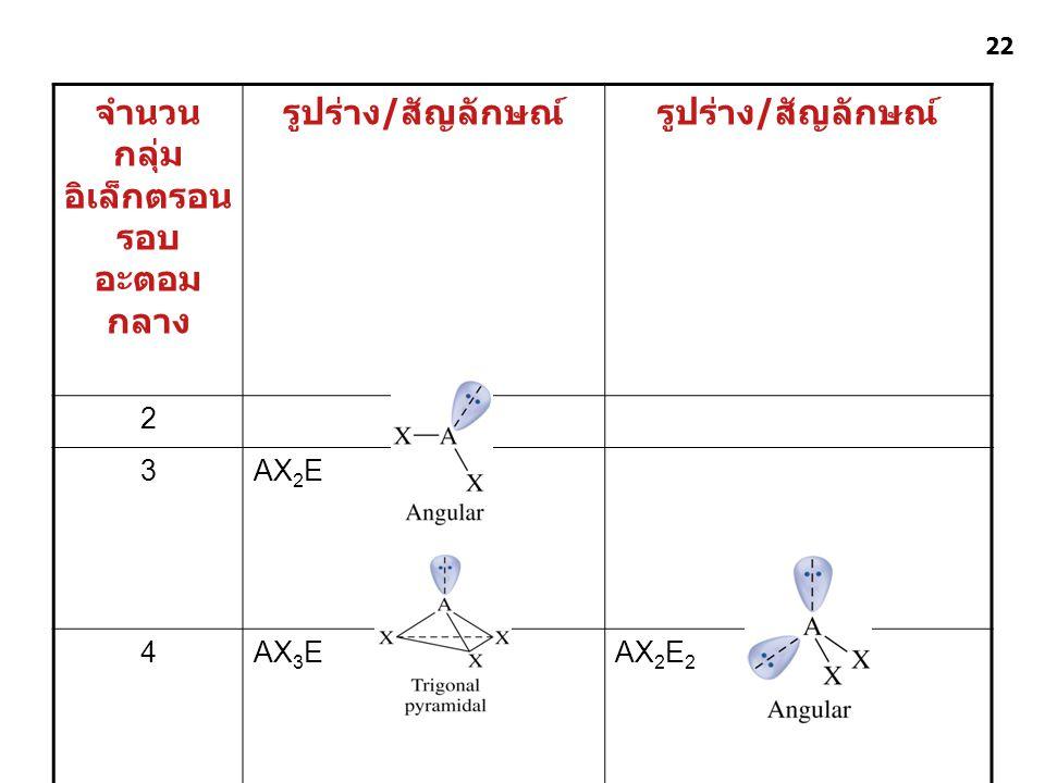 พันธะเคมี ชุดที่ 4 อ. ศราวุทธ แสงอุไร 22 จำนวน กลุ่ม อิเล็กตรอน รอบ อะตอม กลาง รูปร่าง / สัญลักษณ์ 2 3AX 2 E 4AX 3 EAX 2 E 2