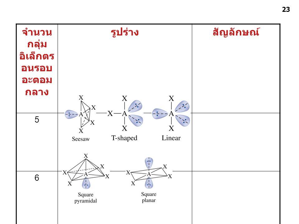 พันธะเคมี ชุดที่ 4 อ. ศราวุทธ แสงอุไร 23 จำนวน กลุ่ม อิเล็กตร อนรอบ อะตอม กลาง รูปร่างสัญลักษณ์ 5 6