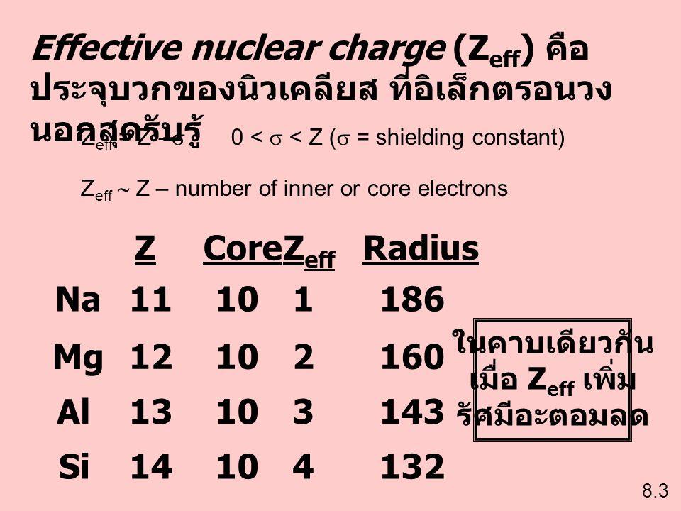 Effective nuclear charge (Z eff ) คือ ประจุบวกของนิวเคลียส ที่อิเล็กตรอนวง นอกสุดรับรู้ Na Mg Al Si 11 12 13 14 10 1 2 3 4 186 160 143 132 Z eff Core