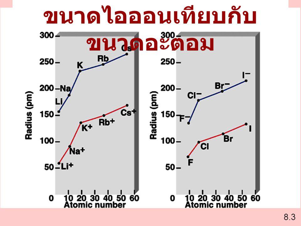 8.3 ขนาดไอออนเทียบกับ ขนาดอะตอม