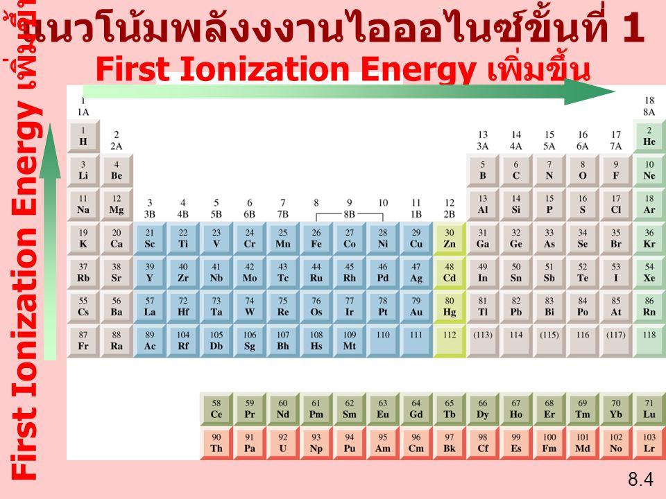 แนวโน้มพลังงงานไอออไนซ์ขั้นที่ 1 8.4 First Ionization Energy เพิ่มขึ้น