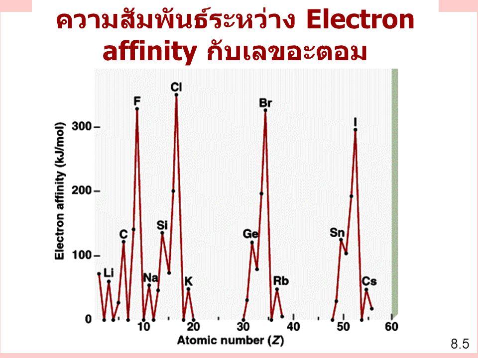 8.5 ความสัมพันธ์ระหว่าง Electron affinity กับเลขอะตอม