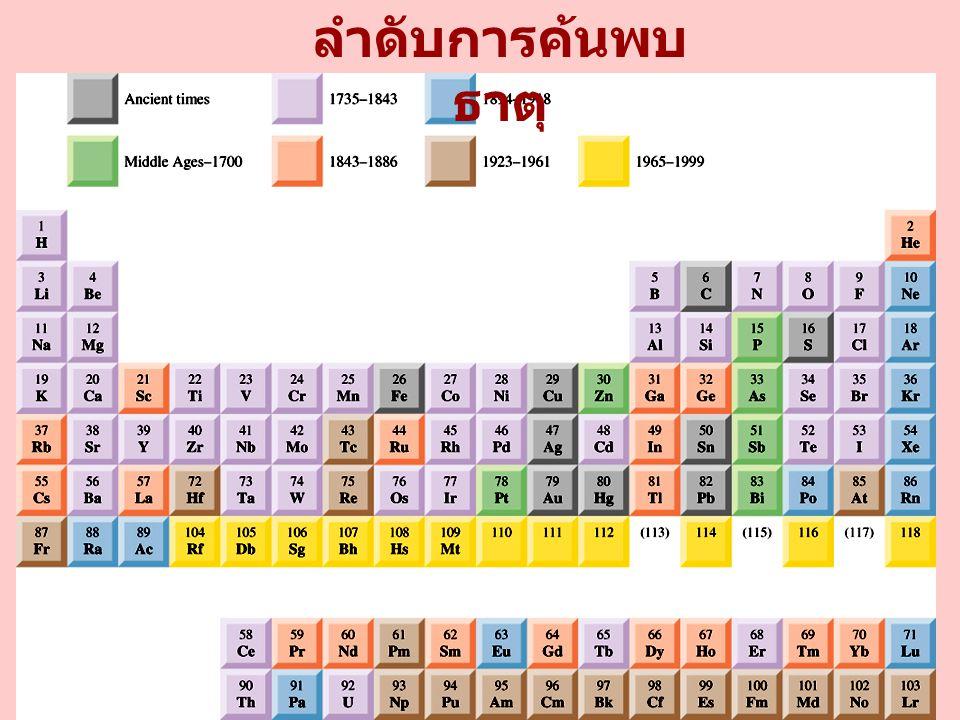 Group 4A Elements (ns 2 np 2, n ไม่ต่ำกว่า 2) 8.6 Sn (s) + 2H + (g) Sn 2+ (s) + H 2 (g) Pb (s) + 2H + (aq) Pb 2+ (aq) + H 2(g) ตัวอย่างออกไซด์ : CO 2, CO, SiO 2 (oxidation No.