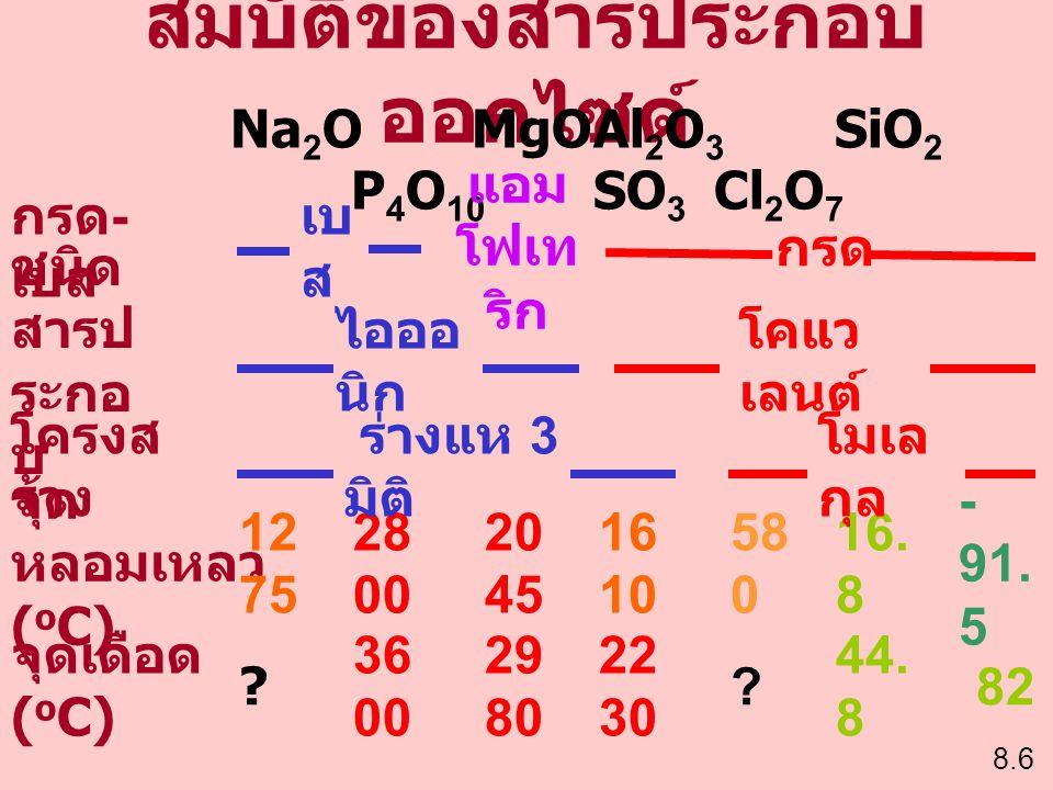 สมบัติของสารประกอบ ออกไซด์ 8.6 Na 2 OMgOAl 2 O 3 SiO 2 P 4 O 10 SO 3 Cl 2 O 7 กรด - เบส เบ ส แอม โฟเท ริก กรด ชนิด สารป ระกอ บ ไอออ นิก โคแว เลนต์ จุด