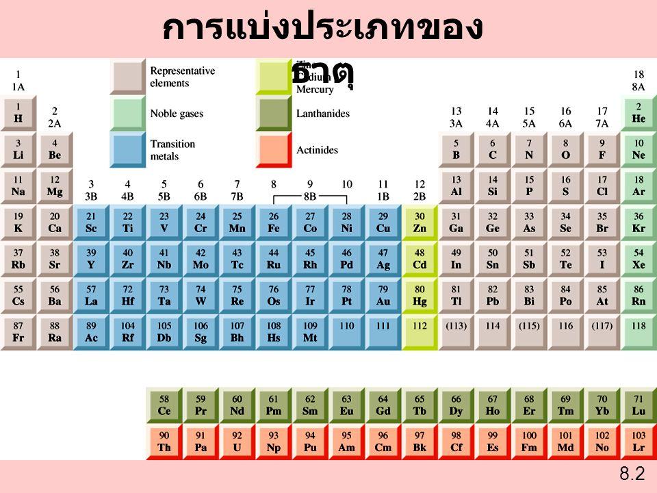 การจัดเรียงอิเล็กตรอนของแคทไอออนและแอนไอออน Na [Ne]3s 1 Na + [Ne] Ca [Ar]4s 2 Ca 2+ [Ar] Al [Ne]3s 2 3p 1 Al 3+ [Ne] อะตอมสูญเสีย อิเล็กตรอนเพื่อทำ ให้แคทไออออนมี การจัดเรียง อิเล็กตรอน เหมือนกับ Noble Gas.