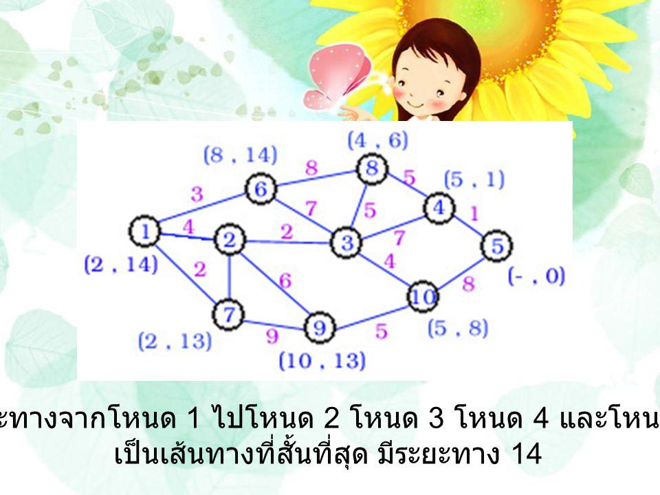 ระยะทางจากโหนด 1 ไปโหนด 2 โหนด 3 โหนด 4 และโหนด 5 เป็นเส้นทางที่สั้นที่สุด มีระยะทาง 14