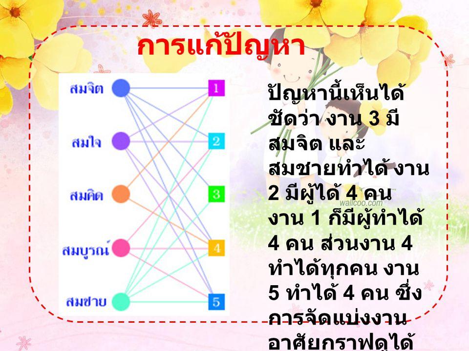 การแก้ปัญหา ปัญหานี้เห็นได้ ชัดว่า งาน 3 มี สมจิต และ สมชายทำได้ งาน 2 มีผู้ได้ 4 คน งาน 1 ก็มีผู้ทำได้ 4 คน ส่วนงาน 4 ทำได้ทุกคน งาน 5 ทำได้ 4 คน ซึ่