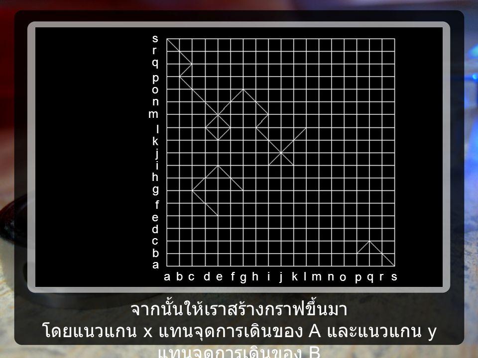 จากนั้นให้เราสร้างกราฟขึ้นมา โดยแนวแกน x แทนจุดการเดินของ A และแนวแกน y แทนจุดการเดินของ B a j i h g f e d c b l m n o p q k s r ajih g fedcblmn op qksr