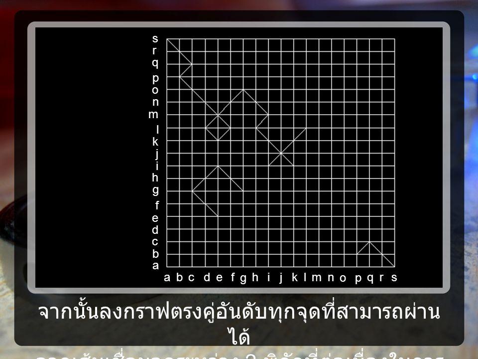 จากนั้นลงกราฟตรงคู่อันดับทุกจุดที่สามารถผ่าน ได้ ลากเส้นเชื่อมจุดระหว่าง 2 พิกัดที่ต่อเนื่องในการ เดิน a j i h g f e d c b l m n o p q k s r ajih g fedcblmn op qksr