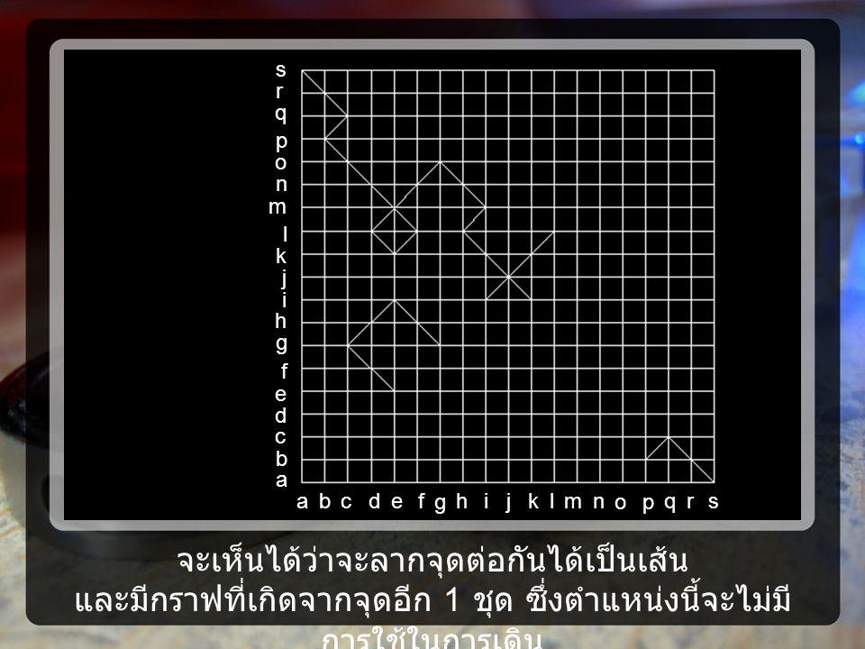 จะเห็นได้ว่าจะลากจุดต่อกันได้เป็นเส้น และมีกราฟที่เกิดจากจุดอีก 1 ชุด ซึ่งตำแหน่งนี้จะไม่มี การใช้ในการเดิน a j i h g f e d c b l m n o p q k s r ajih g fedcblmn op qksr