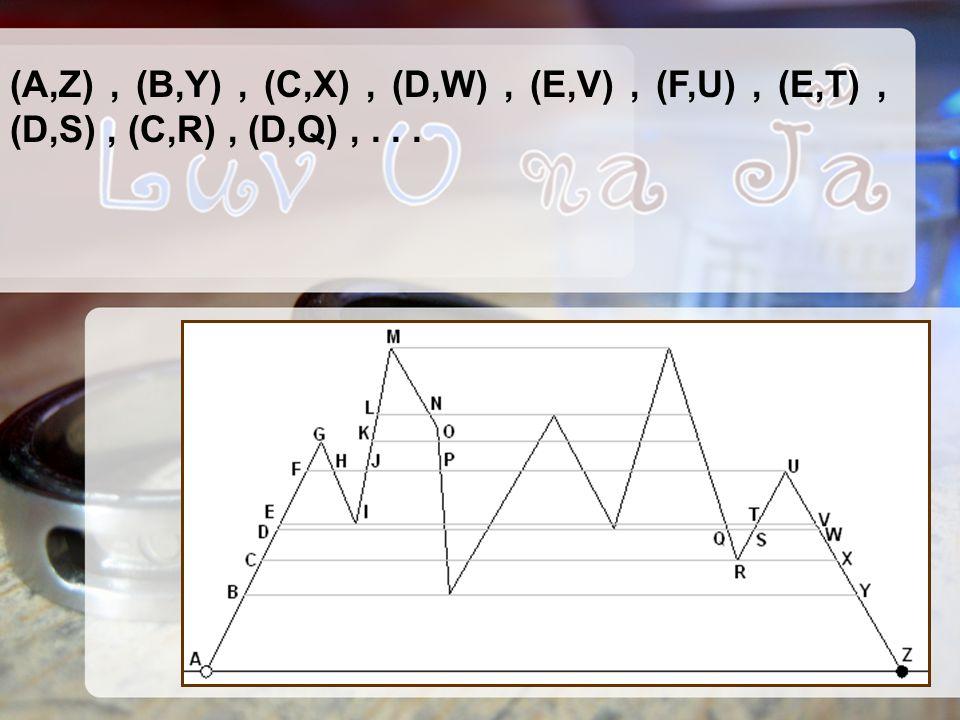 (A,Z), (B,Y), (C,X), (D,W), (E,V), (F,U), (E,T), (D,S), (C,R), (D,Q),...