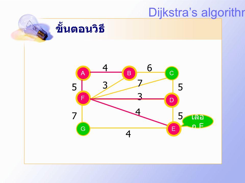 ขั้นตอนวิธี A EG C D F B 5 75 5 4 3 7 3 4 B F 46 D เลือ ก D Dijkstra's algorithm
