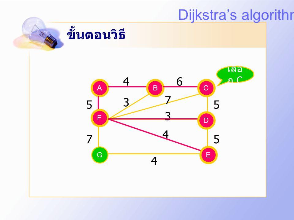 ขั้นตอนวิธี A EG C D F B 5 75 5 3 7 3 4 B F 46 D เลือ ก E E 4 Dijkstra's algorithm