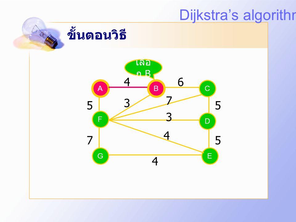 ขั้นตอนวิธี A EG C D F B 46 5 75 5 4 3 7 3 4 เริ่ม ต้น A Dijkstra's algorithm