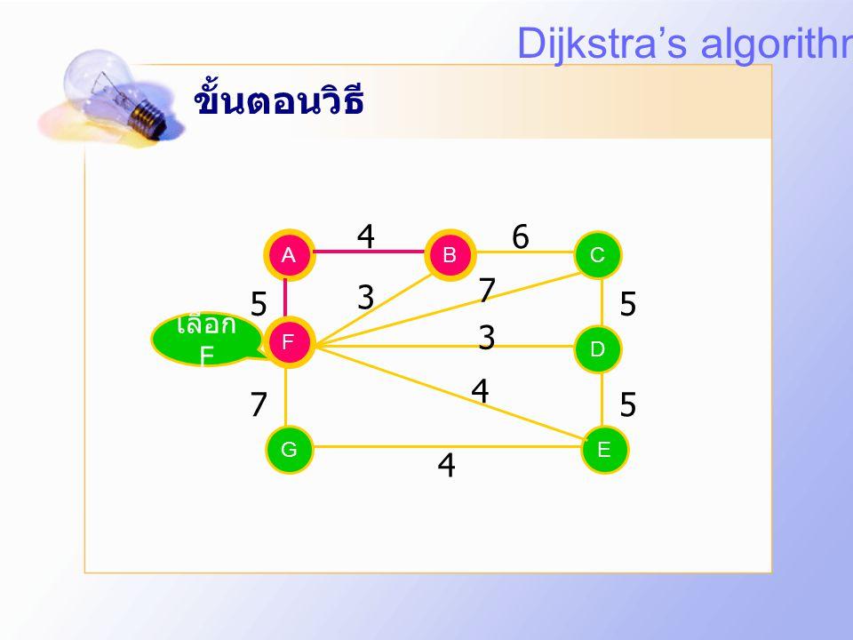 ขั้นตอนวิธี A EG C D F B 5 75 5 4 3 7 3 4 B F 46 เลือก F Dijkstra's algorithm