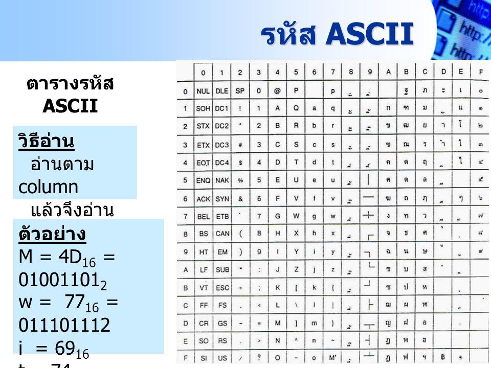 Computer&Technology Mahidol Wittayanusorn School 3 รหัส ASCII ตารางรหัส ASCII วิธีอ่าน อ่านตาม column แล้วจึงอ่าน ตาม row ตัวอย่าง M = 4D 16 = 0100110