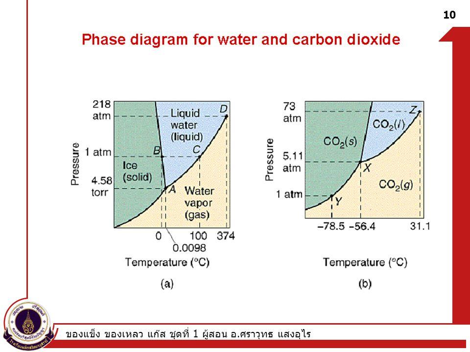 ของแข็ง ของเหลว แก๊ส ชุดที่ 1 ผู้สอน อ. ศราวุทธ แสงอุไร 10 Phase diagram