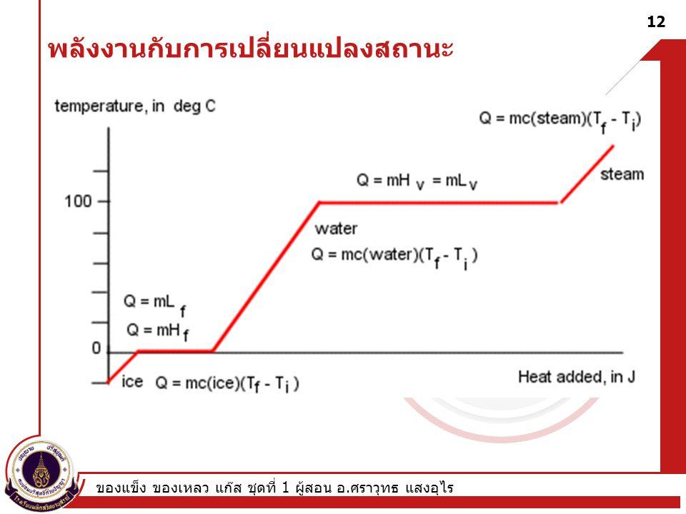ของแข็ง ของเหลว แก๊ส ชุดที่ 1 ผู้สอน อ. ศราวุทธ แสงอุไร 12 พลังงานกับการเปลี่ยนแปลงสถานะ