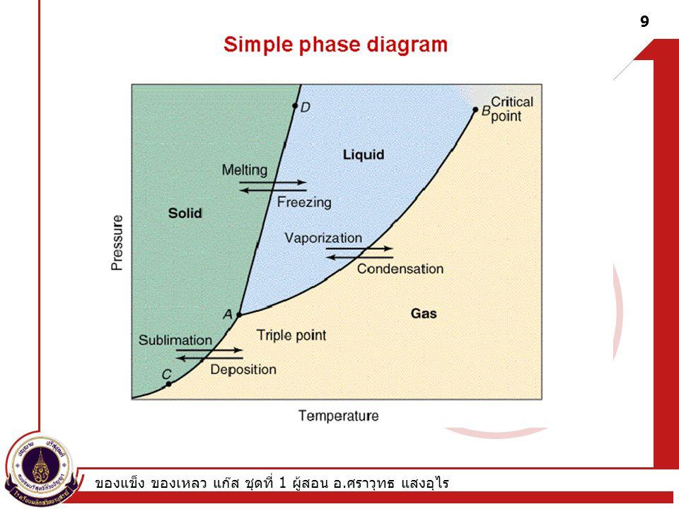 ของแข็ง ของเหลว แก๊ส ชุดที่ 1 ผู้สอน อ. ศราวุทธ แสงอุไร 9 Phase diagram