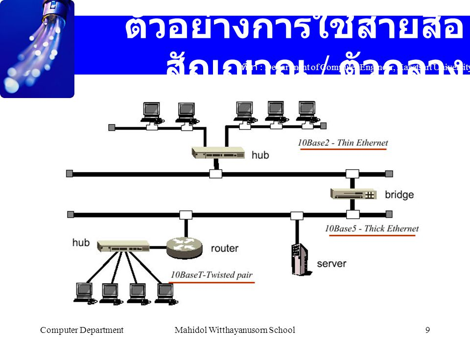 Computer DepartmentMahidol Witthayanusorn School10 References http://www.easyhome.in.th/review/winroute3.htm http://www.easyhome.in.th/review/bnc http://www.moultonco.com/new/semnotes/telecomm/tlfpics.htm http://www.cnet.net.th/service/dial_pic/Le.htm http://www.thaiwbi.com/course/data_com/sys.html