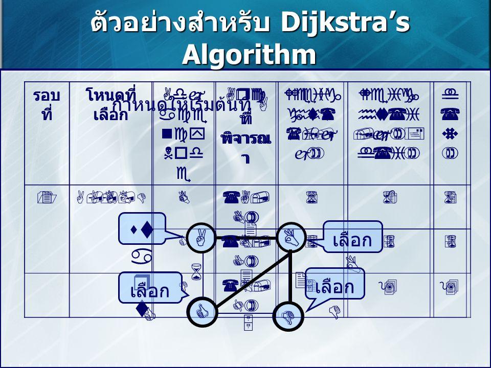 ตัวอย่างสำหรับ Dijkstra's Algorithm รอบ ที่ โหนดที่ เลือก Adj ace ncy Nod e Arc ที่ พิจารณ า Weig ht( i,j ) Weig ht(i,j)+ d(i) d(v)d(v) 2A,BC(A, C) 68