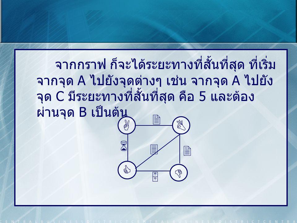 จากกราฟ ก็จะได้ระยะทางที่สั้นที่สุด ที่เริ่ม จากจุด A ไปยังจุดต่างๆ เช่น จากจุด A ไปยัง จุด C มีระยะทางที่สั้นที่สุด คือ 5 และต้อง ผ่านจุด B เป็นต้น A