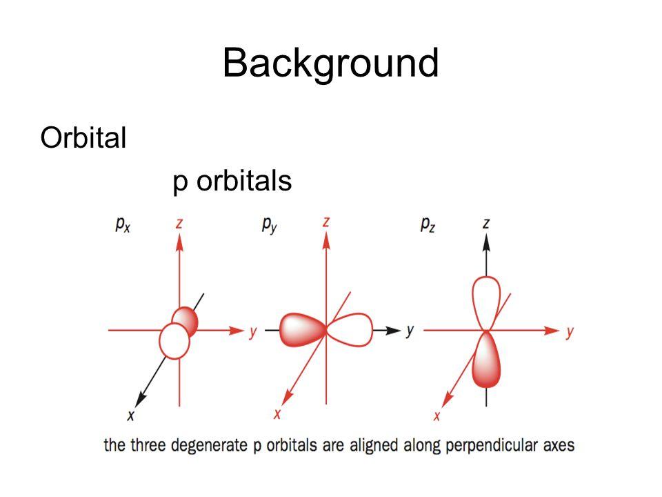 Overlap concept bonding antibonding Same wavefunctionDifferent wavefunction Linear Combination Probability
