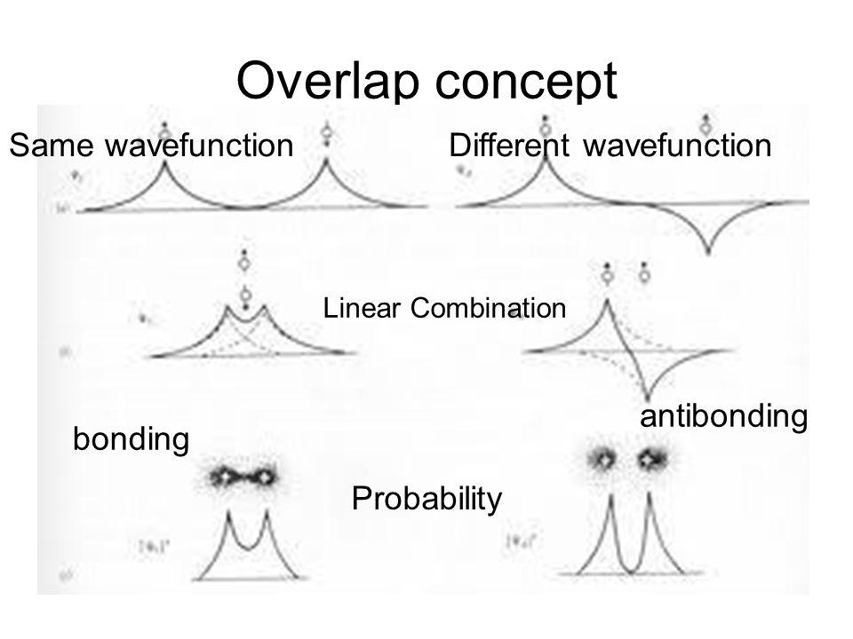 s orbitals overlapping bonding antibonding