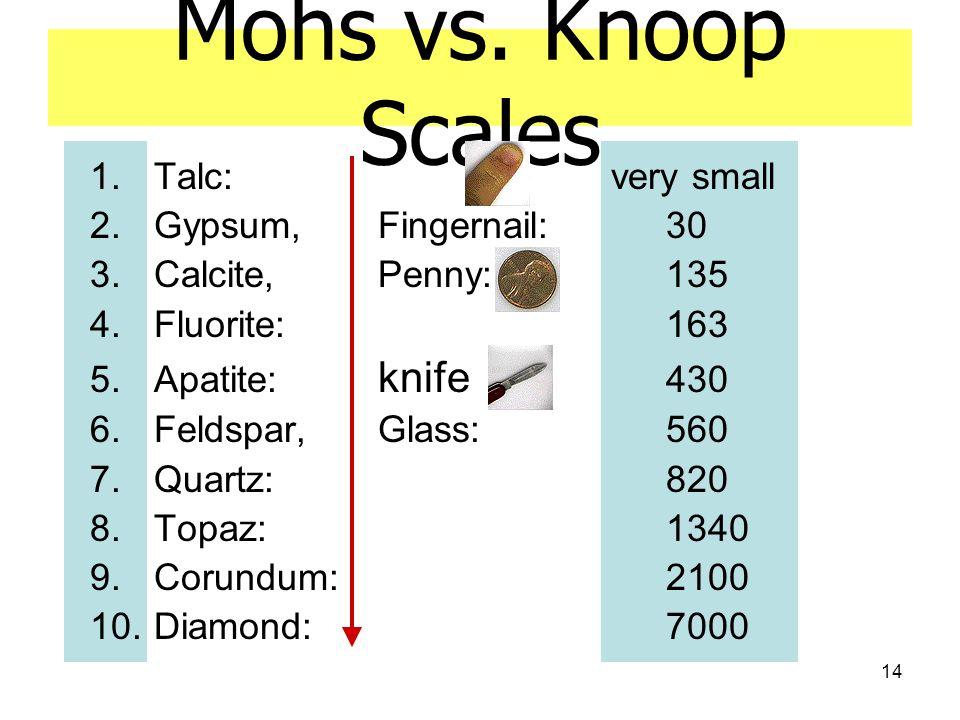 14 Mohs vs. Knoop Scales 1.Talc: very small 2.Gypsum, Fingernail: 30 3.Calcite, Penny: 135 4.Fluorite: 163 5.Apatite: knife 430 6.Feldspar, Glass: 560