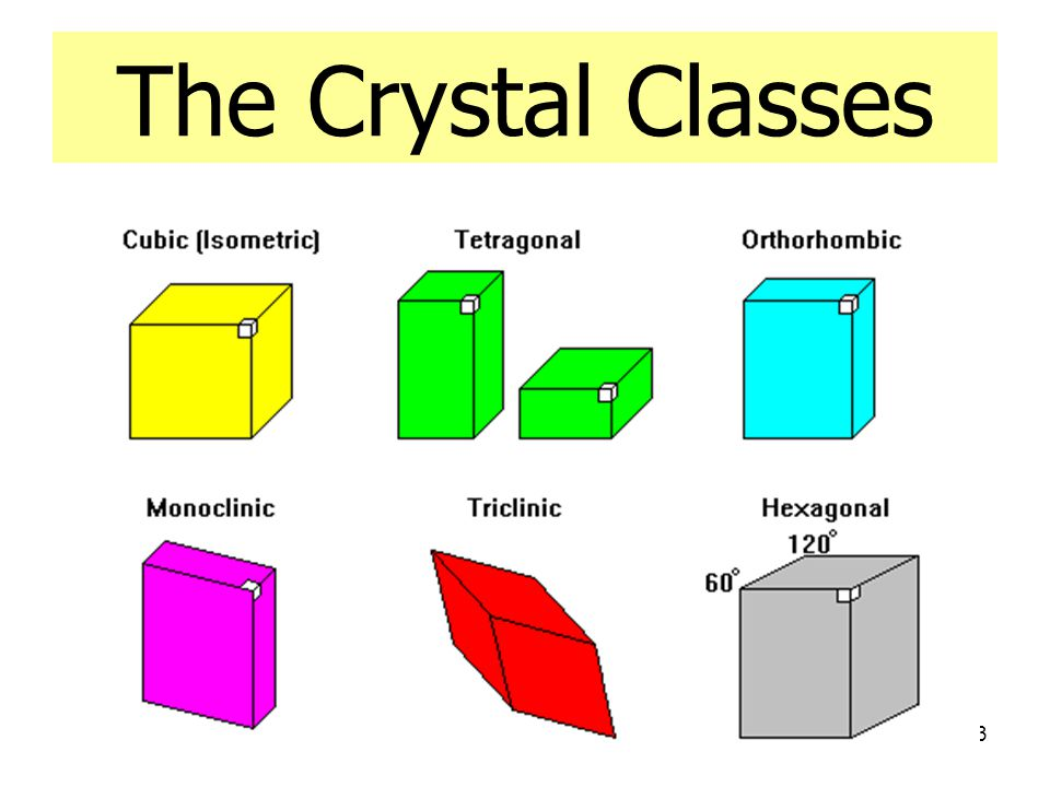 23 The Crystal Classes