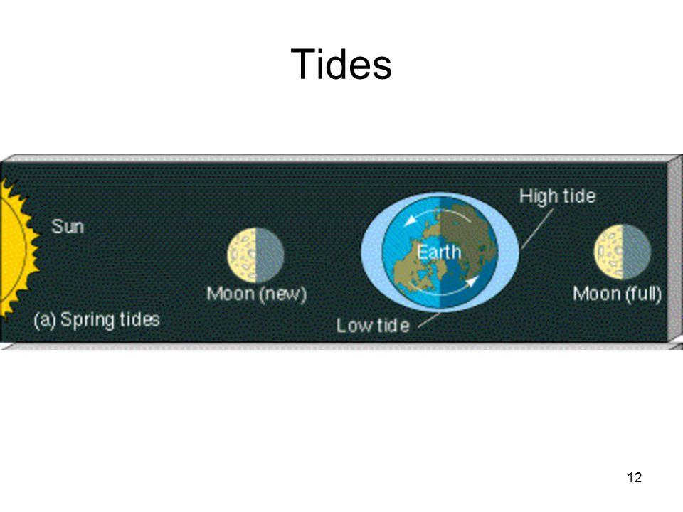 12 Tides