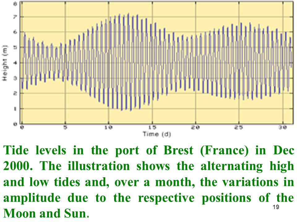 19 Tide levels in the port of Brest (France) in Dec 2000. The illustration shows the alternating high and low tides and, over a month, the variations