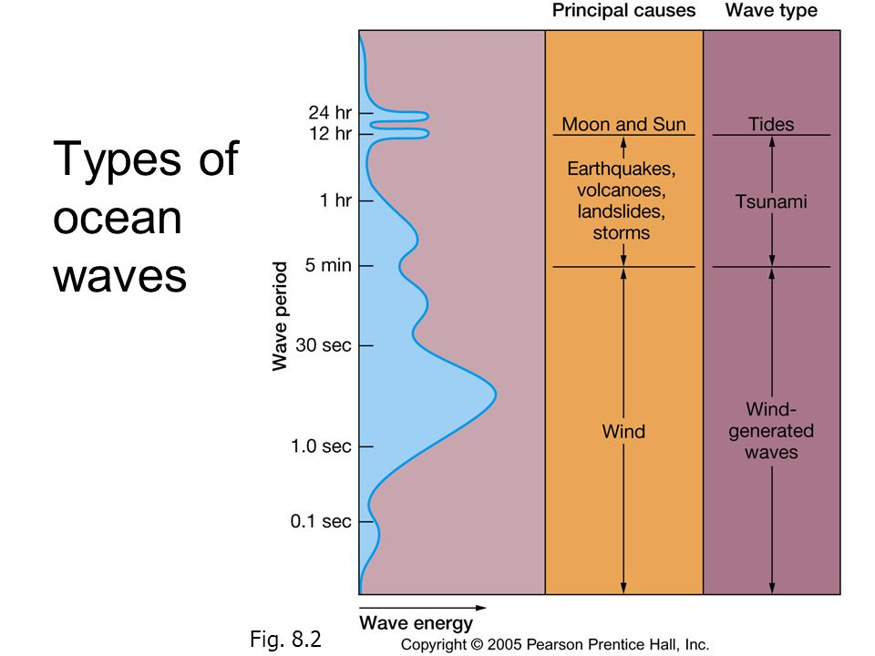34 Types of ocean waves Fig. 8.2